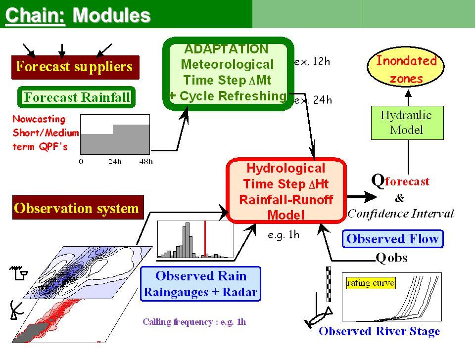 Forecast Suppliers Deterministic : Deterministic : 1 model / 1 trace Ensemble / Probabilistic : Ensemble / Probabilistic : 1 model / multiple traces Lead time Nowcasting Nowcasting 0h  3h (Radar) Short term forecasting Short term forecasting 6h -18h / 18h – 30 or 6h ----- 30h But….