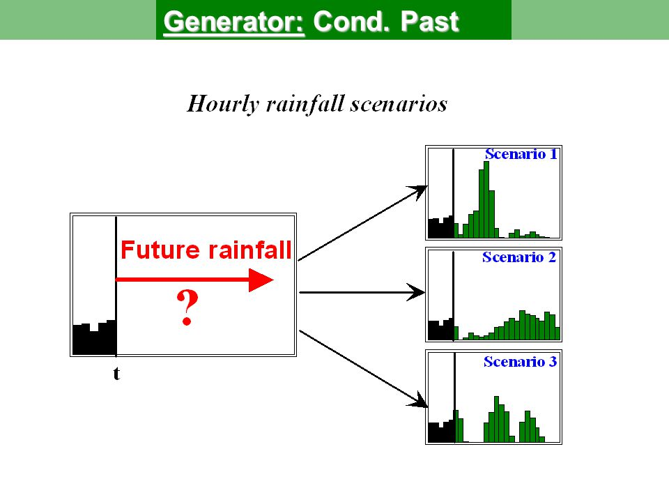 For each episode : we consider at first NA NA : Storms number 2.1 2.1 Principle and architecture of the generator Then for each storm :  DA  DA : Storm duration ITEA  ITEA : Duration of the dry period between storms HPA  HPA : Rainfall total of the storm HPMX  HPMX : Maximum of hourly rainfall HEMA  HEMA : Position of the maximum of hourly rainfall