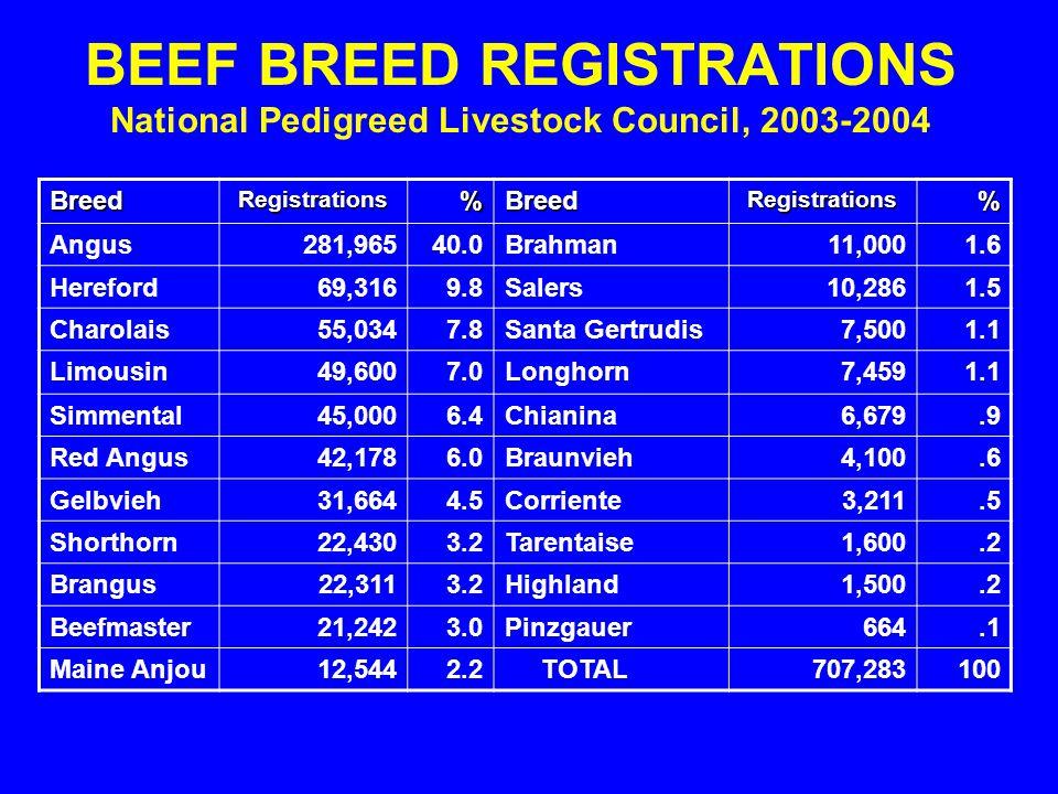 BEEF BREED REGISTRATIONS National Pedigreed Livestock Council, 2003-2004 BreedRegistrations%BreedRegistrations% Angus281,96540.0Brahman11,0001.6 Heref