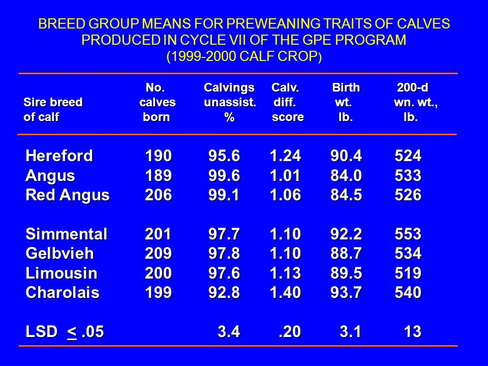 BREED GROUP MEANS FOR PREWEANING TRAITS OF CALVES PRODUCED IN CYCLE VII OF THE GPE PROGRAM (1999-2000 CALF CROP ) No. Calvings Calv. Birth 200-d No. C