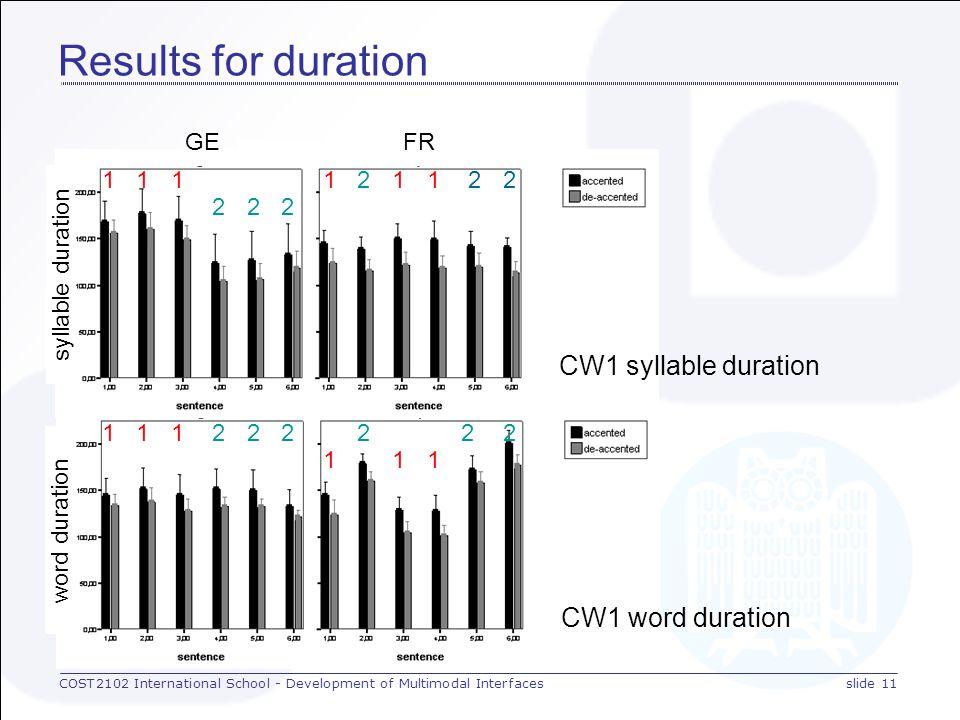 COST2102 International School - Development of Multimodal Interfacesslide 10 Results: Manova's Main effects for language Parameter CW1CW2 vowel dur.