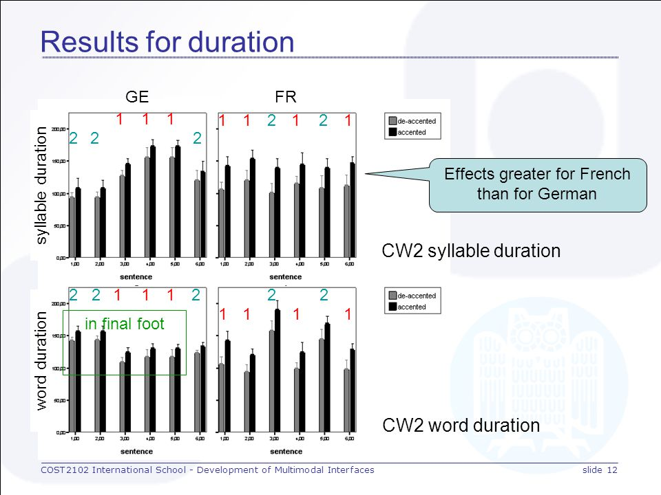 COST2102 International School - Development of Multimodal Interfacesslide 11 CW1 syllable duration CW1 word duration 111 111 222222 111111222 222 GEFR Results for duration syllable duration word duration