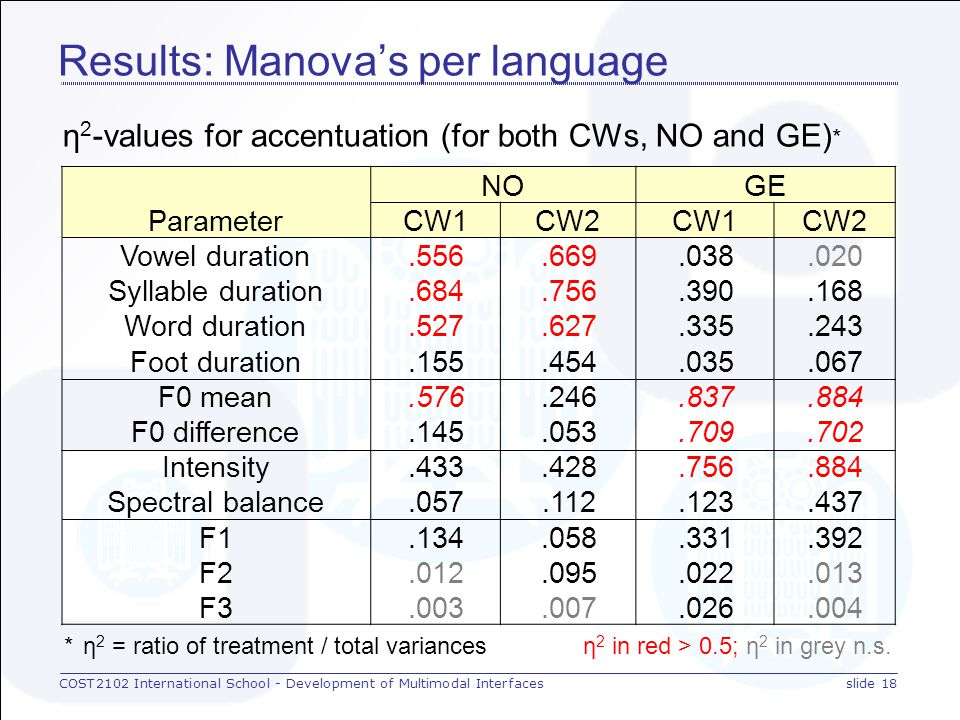 COST2102 International School - Development of Multimodal Interfacesslide 17 Results: Manova's per language F-values* for accentuation for N and G, for CW1 (left) and CW2 (right) Parameter NOGE vowel dur.