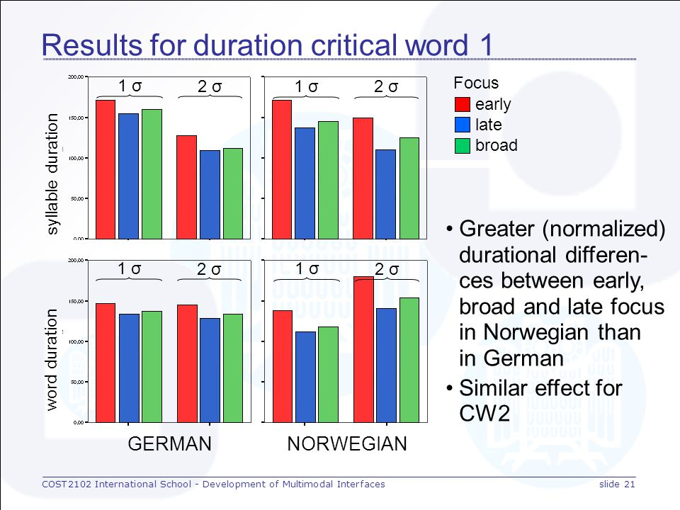 COST2102 International School - Development of Multimodal Interfacesslide 20 Results for intensity vowel intensity Similar patterns for (normalized) intensity for German and Norwegian But greater differences between early, late and broad focus in German than in Norwegian In Norwegian late and broad focus intensity of CW2 less than that of CW1, but not in German GERMAN NORW.