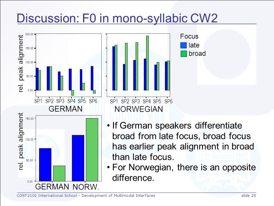 COST2102 International School - Development of Multimodal Interfacesslide 24 Discussion: F0 in monosyllabic CW1 early Focus rel.
