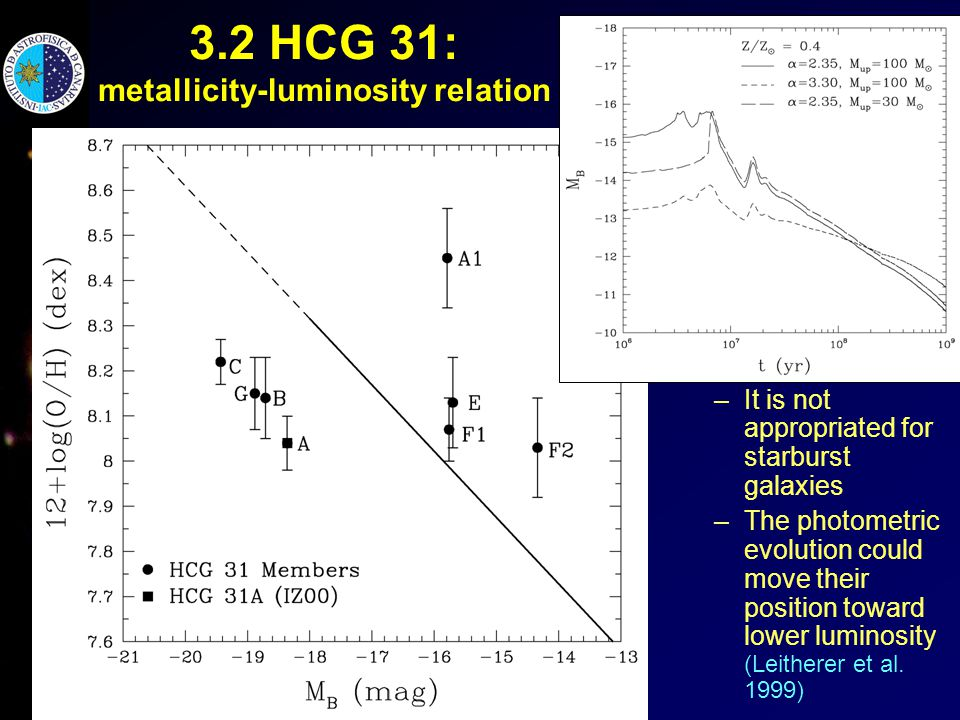 3.2 HCG 31: metallicity-luminosity relation O/H unusual taking into account the M-L relation of Richer & McCall (1995) –It is not appropriated for starburst galaxies –The photometric evolution could move their position toward lower luminosity (Leitherer et al.