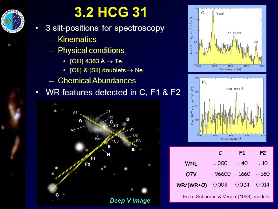 3.2 HCG 31 3 slit-positions for spectroscopy –Kinematics –Physical conditions: [OIII] 4363 Å  Te [OII] & [SII] doublets  Ne –Chemical Abundances WR features detected in C, F1 & F2 Deep V image From Schaerer & Vacca (1998) models