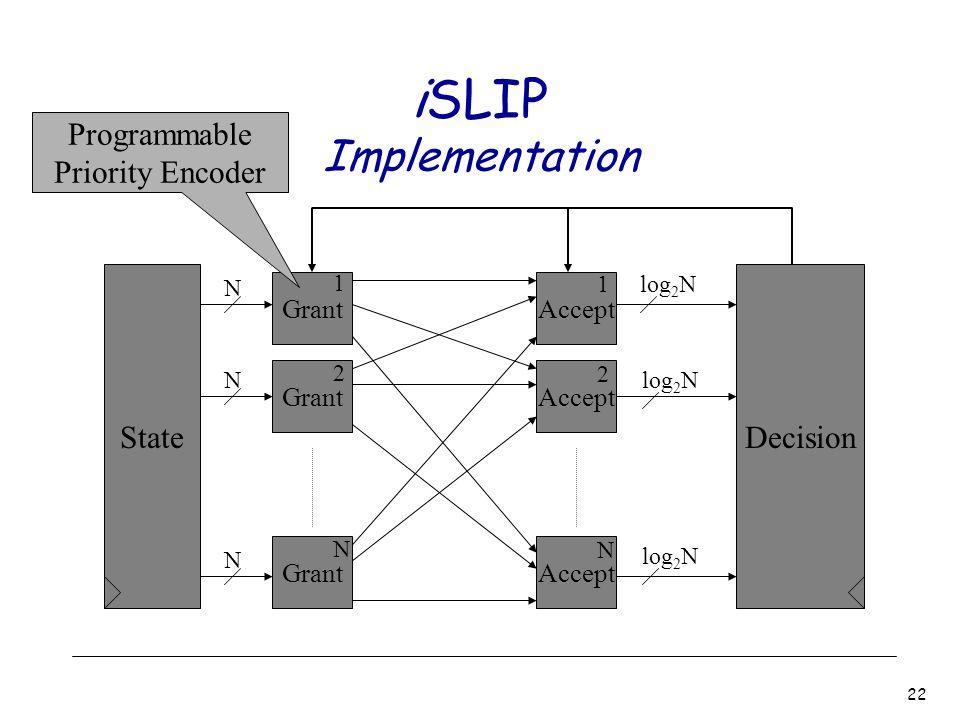 22 iSLIP Implementation Grant Accept 1 2 N 1 2 N State N N N Decision log 2 N Programmable Priority Encoder