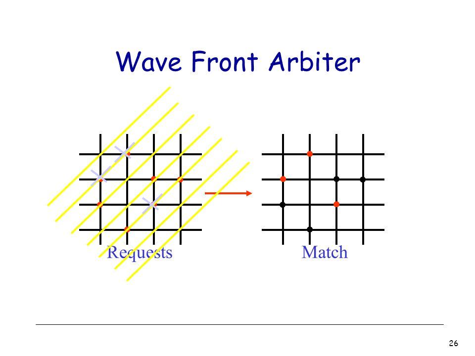 26 Wave Front Arbiter RequestsMatch