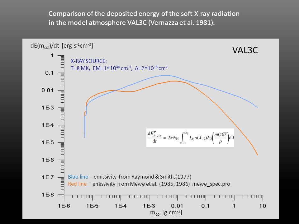 Comparison of the deposited energy of the soft X-ray radiation in the model atmosphere VAL3C (Vernazza et al. 1981). dE(m col )/dt [erg s -1 cm -3 ] B
