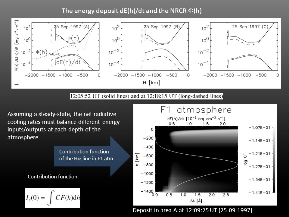 Deposit in area A at 12:09:25 UT (25-09-1997) Contribution function The energy deposit dE(h)/dt and the NRCR  (h) Assuming a steady-state, the net radiative cooling rates must balance different energy inputs/outputs at each depth of the atmosphere.