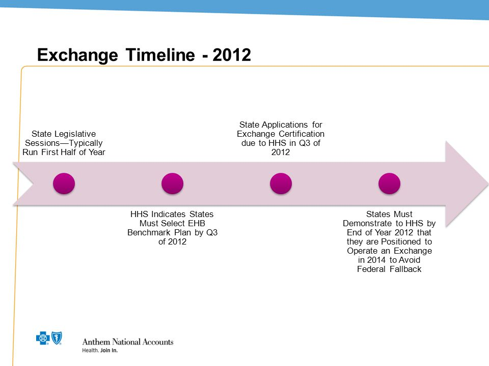 10 Exchange Timeline - 2012 State Legislative Sessions—Typically Run First Half of Year HHS Indicates States Must Select EHB Benchmark Plan by Q3 of 2
