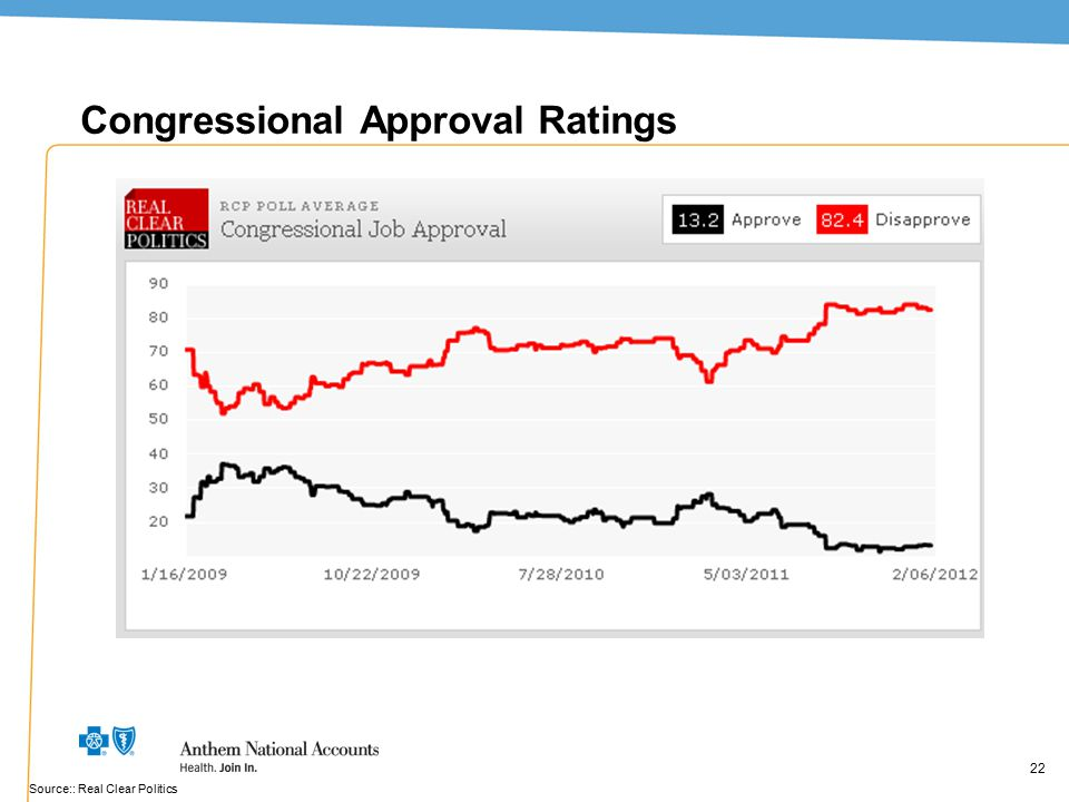 22 Congressional Approval Ratings 22 Source:: Real Clear Politics