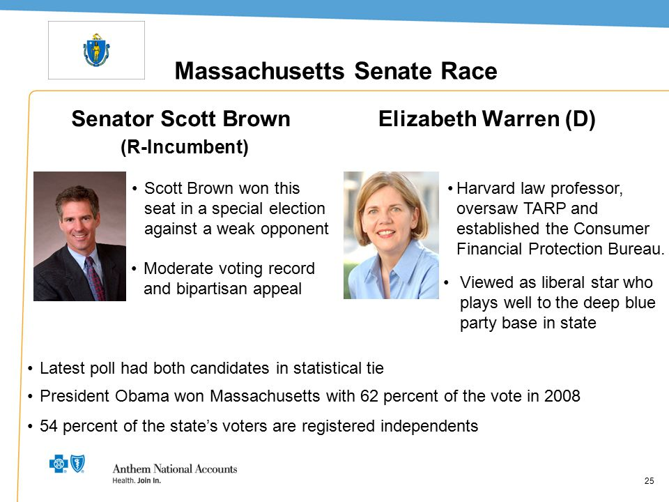 25 Massachusetts Senate Race Senator Scott Brown (R-Incumbent) Elizabeth Warren (D) 25 Scott Brown won this seat in a special election against a weak
