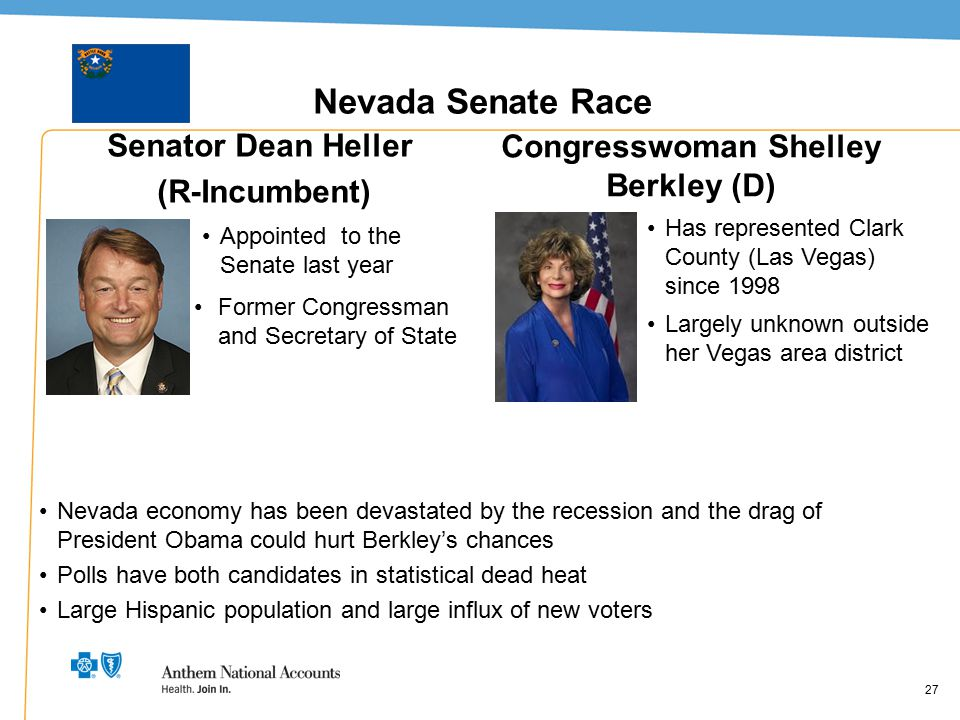27 Nevada Senate Race Senator Dean Heller (R-Incumbent) Congresswoman Shelley Berkley (D) 27 Appointed to the Senate last year Former Congressman and
