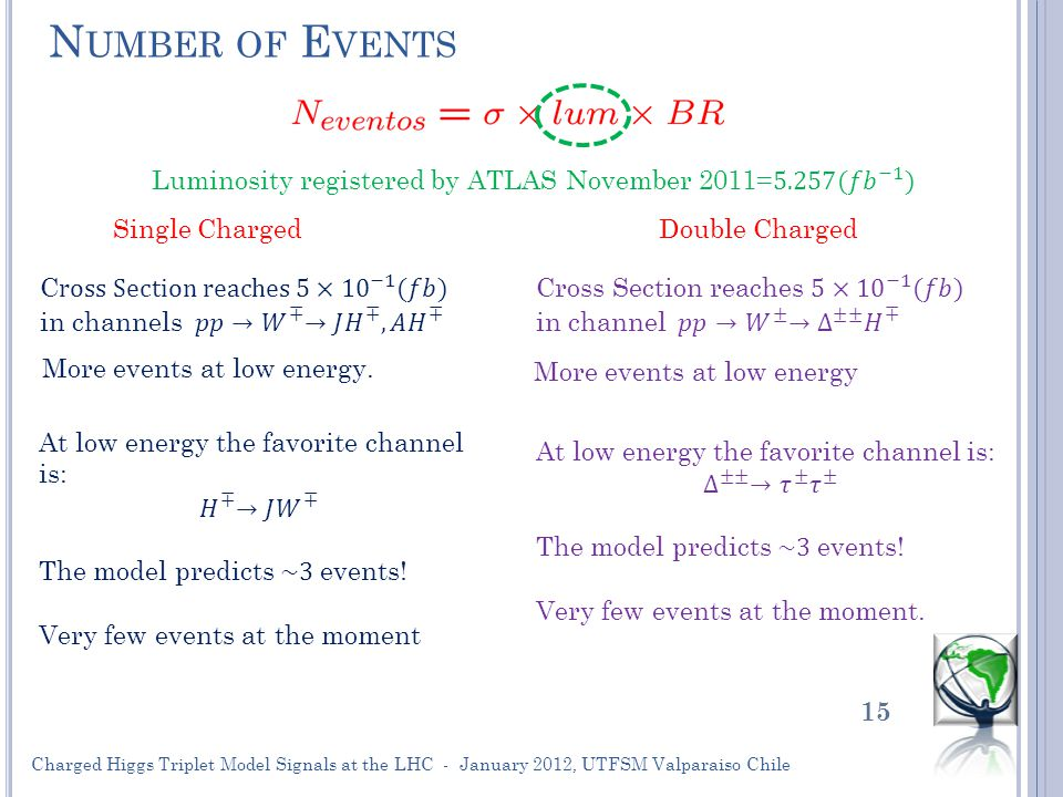 C ONCLUSIONS 16 Charged Higgs Triplet Model Signals at the LHC - January 2012, UTFSM Valparaiso Chile