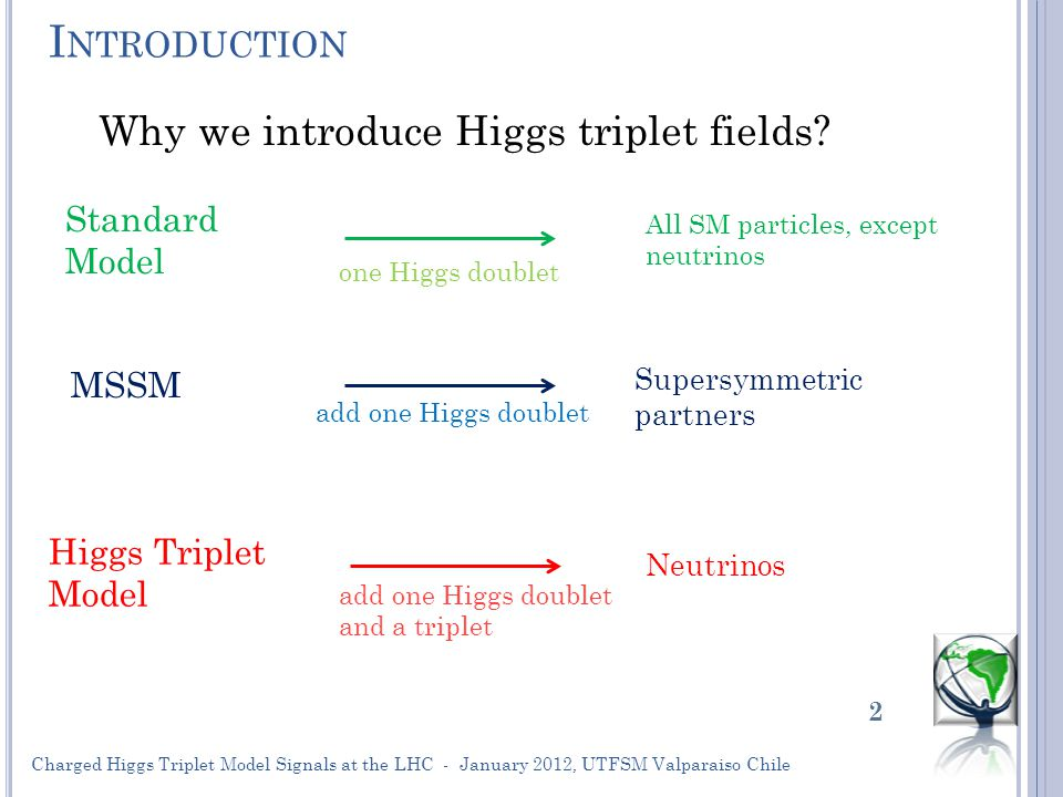 I NTRODUCTION Charged Higgs Triplet Model Signals at the LHC - January 2012, UTFSM Valparaiso Chile 2 Why we introduce Higgs triplet fields.