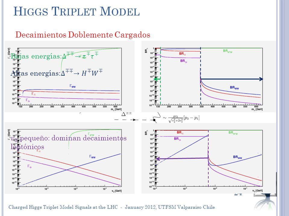 H IGGS T RIPLET M ODEL 24 Decaimientos Doblemente Cargados Charged Higgs Triplet Model Signals at the LHC - January 2012, UTFSM Valparaiso Chile
