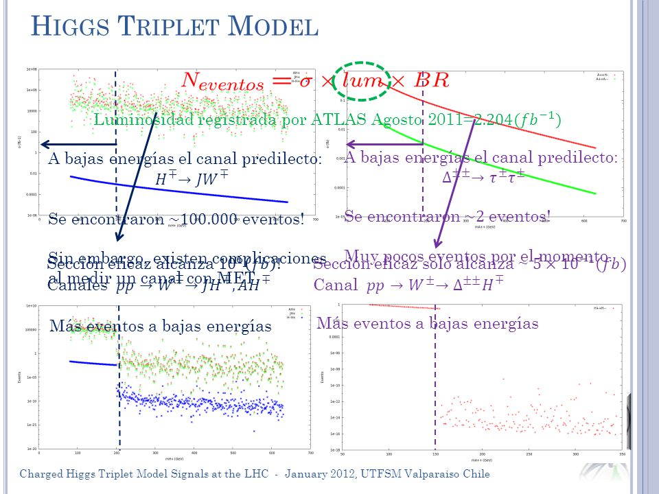 H IGGS T RIPLET M ODEL 25 Más eventos a bajas energías Charged Higgs Triplet Model Signals at the LHC - January 2012, UTFSM Valparaiso Chile