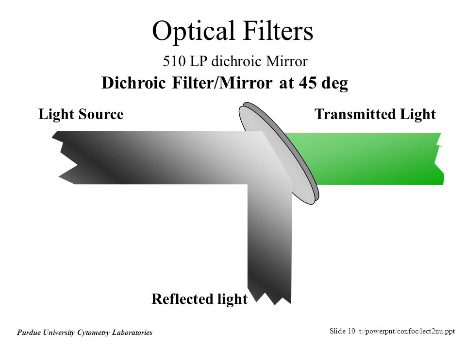 Slide 10 t:/powerpnt/confoc/lect2nu.ppt Purdue University Cytometry Laboratories Optical Filters Dichroic Filter/Mirror at 45 deg Reflected light Transmitted LightLight Source 510 LP dichroic Mirror
