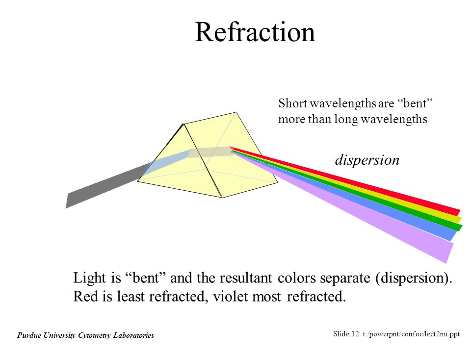 Slide 12 t:/powerpnt/confoc/lect2nu.ppt Purdue University Cytometry Laboratories Refraction Light is bent and the resultant colors separate (dispersion).