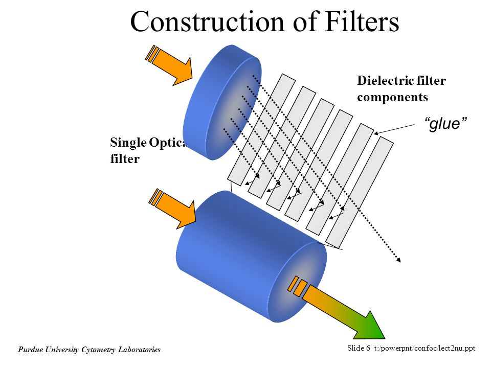Slide 6 t:/powerpnt/confoc/lect2nu.ppt Purdue University Cytometry Laboratories Construction of Filters Dielectric filter components Single Optical filter glue