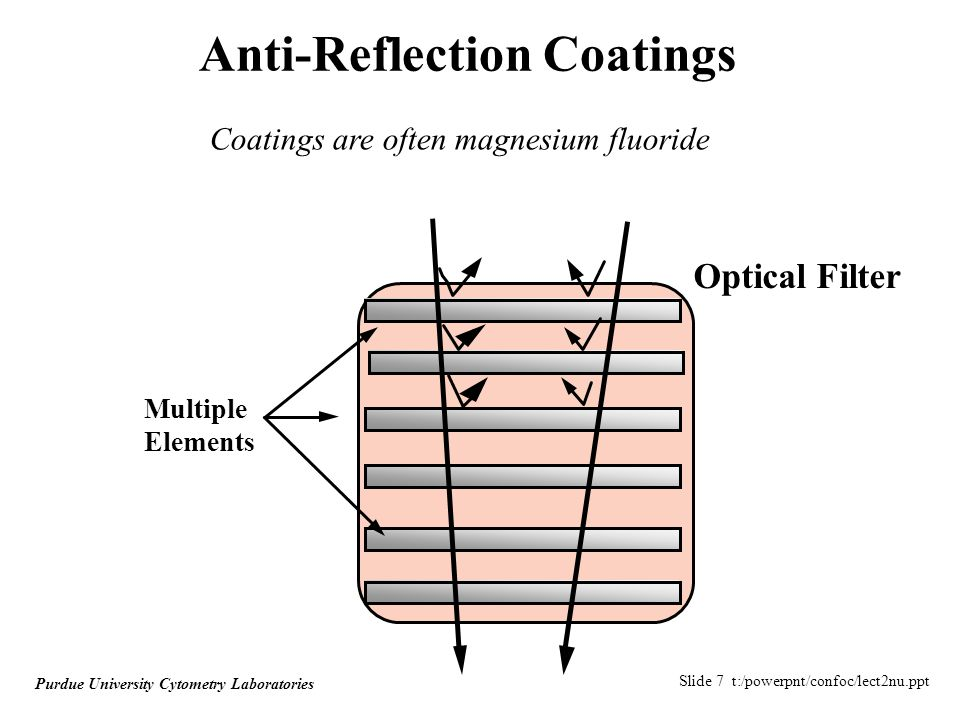 Slide 28 t:/powerpnt/confoc/lect2nu.ppt Purdue University Cytometry Laboratories Monochromatic Aberrations –Flatness of Field –Distortion Lenses are spherical and since points of a flat image are focused onto a spherical dish, the central and peripheral zones will not be in focus.