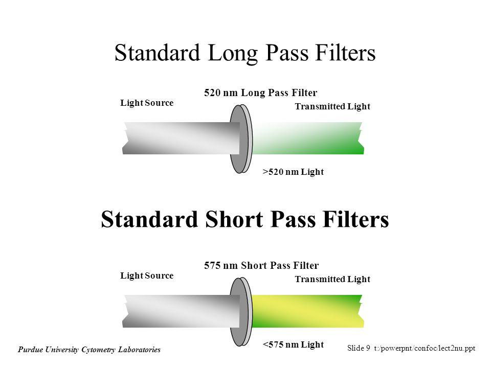 Slide 20 t:/powerpnt/confoc/lect2nu.ppt Purdue University Cytometry Laboratories Numerical Aperture For a narrow light beam (i.e.