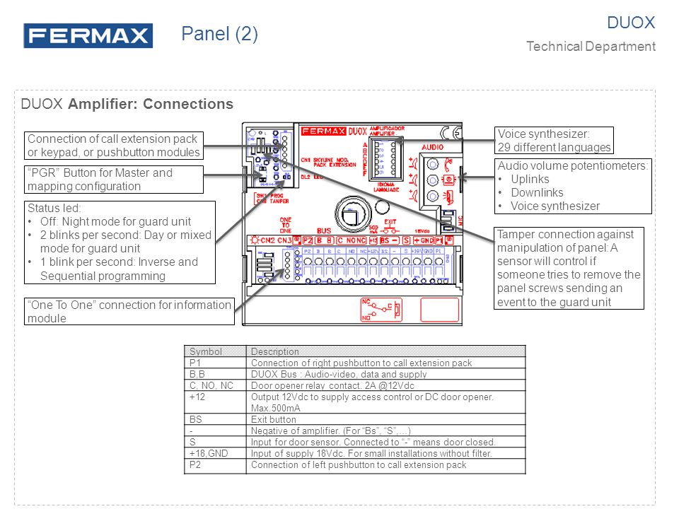 DUOX Amplifier: Connections DUOX Technical Department Panel (2) SymbolDescription P1Connection of right pushbutton to call extension pack B,BDUOX Bus : Audio-video, data and supply C, NO, NCDoor opener relay contact.
