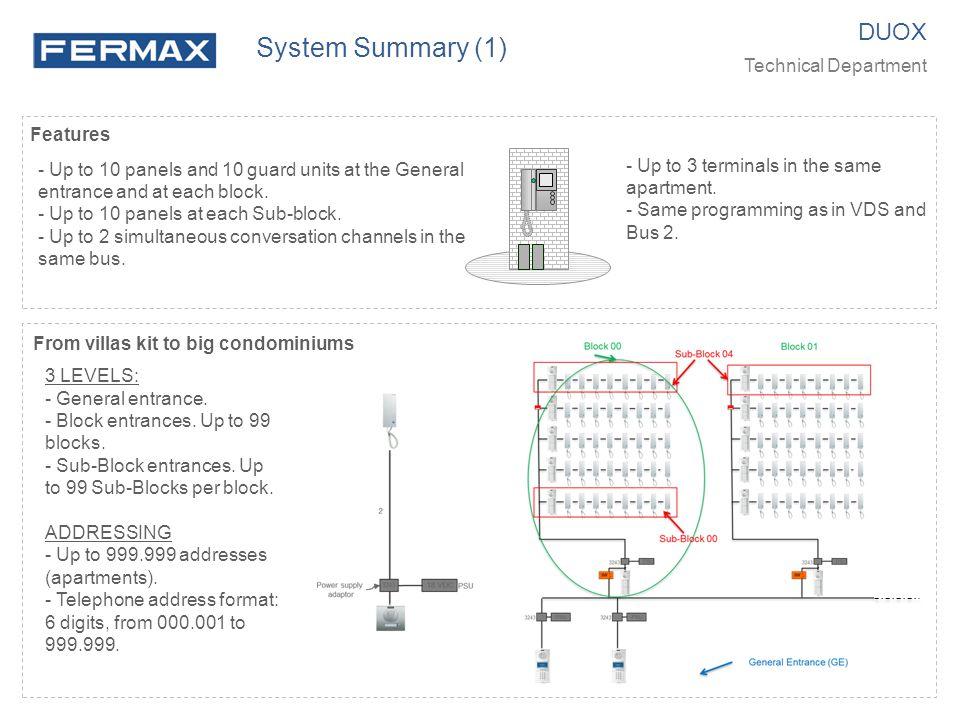 Panel configuration (3) DUOX Technical Department Panel (11) Example 2 Panel configuration Mode: General Entrance (Dial at panel: telephone TT TT TT .