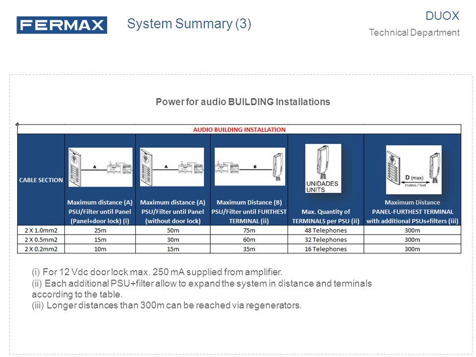 Power for audio BUILDING Installations DUOX Technical Department System Summary (3) (i) For 12 Vdc door lock max.
