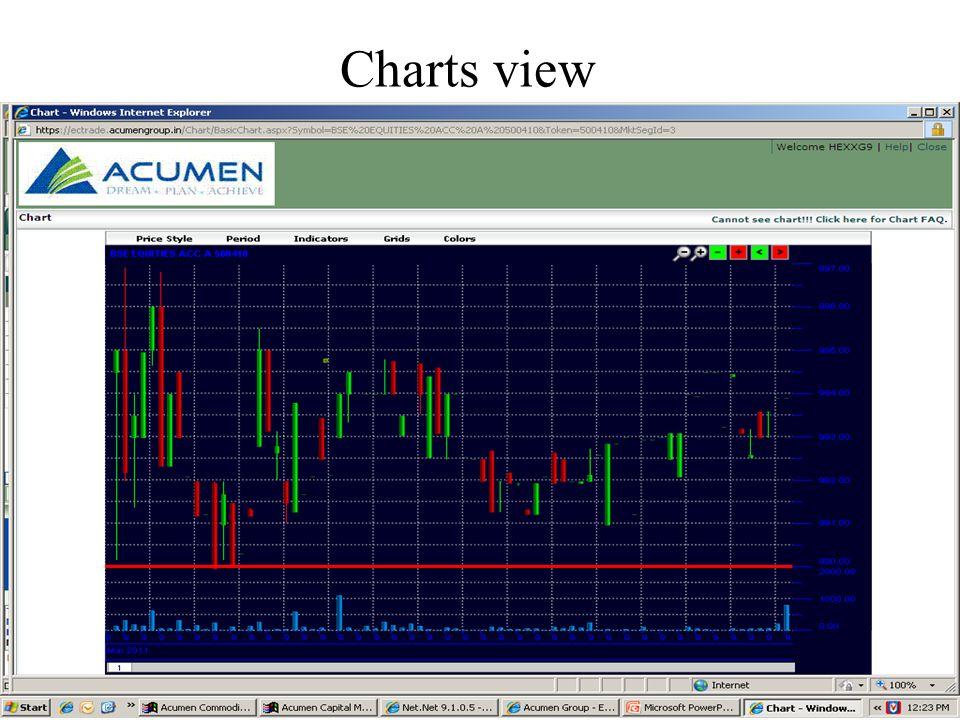 Charts view