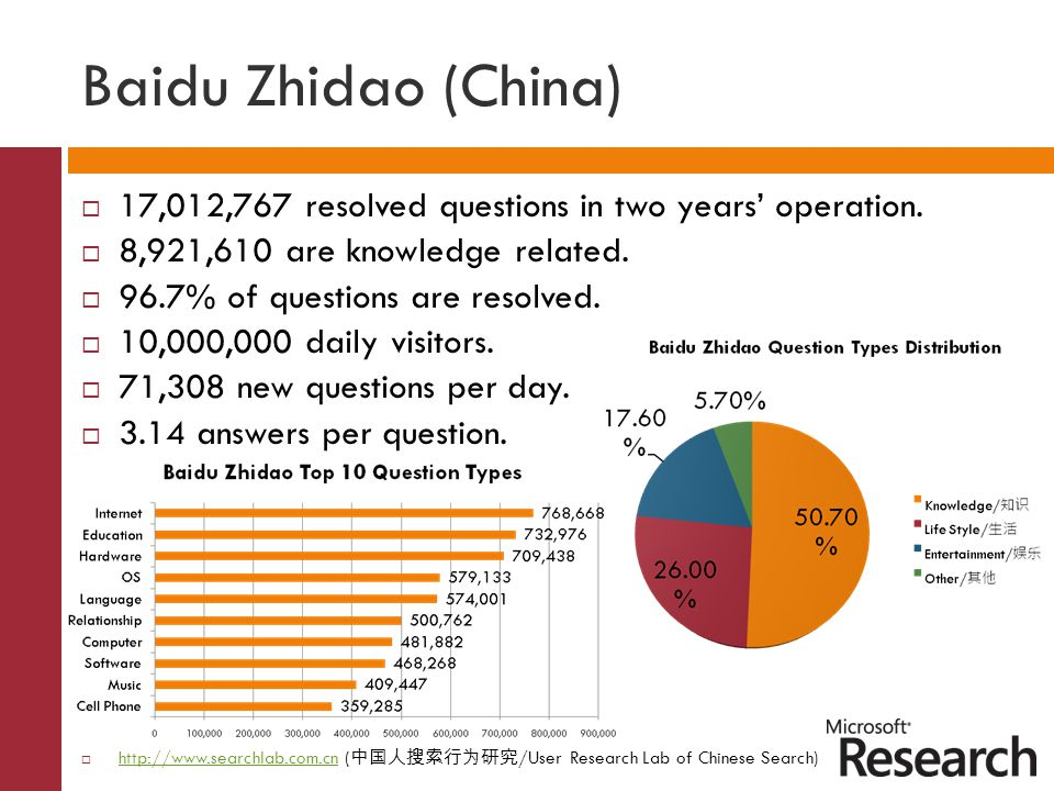 Baidu Zhidao (China)  17,012,767 resolved questions in two years' operation.  8,921,610 are knowledge related.  96.7% of questions are resolved. 