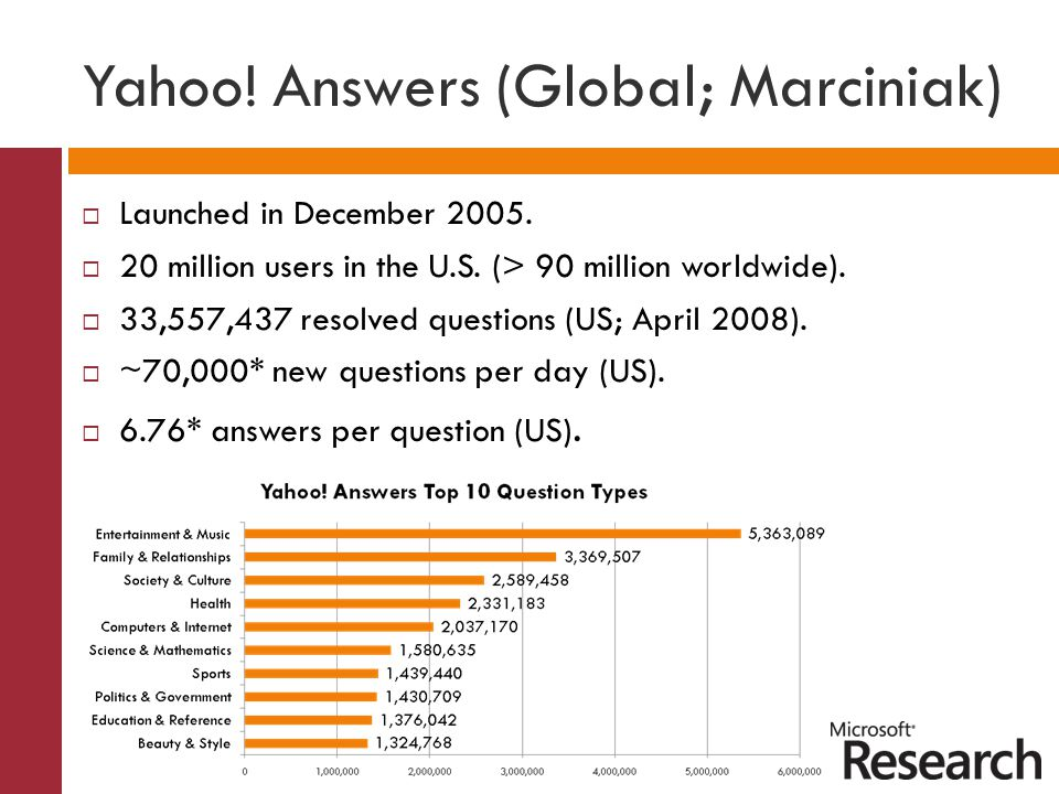 Yahoo! Answers (Global; Marciniak)  Launched in December 2005.  20 million users in the U.S. (> 90 million worldwide).  33,557,437 resolved questio