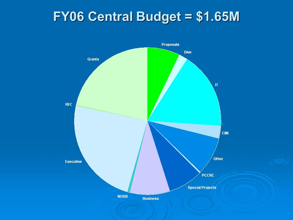 FY06 Central Budget = $1.65M