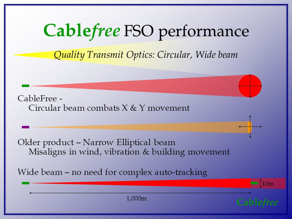 Cable free Cable free FSO performance Quality Transmit Optics: Circular, Wide beam CableFree - Circular beam combats X & Y movement Older product – Narrow Elliptical beam Misaligns in wind, vibration & building movement 10m 1,000m Wide beam – no need for complex auto-tracking