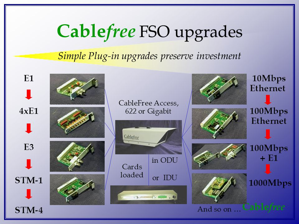 Cable free Cable free FSO upgrades Simple Plug-in upgrades preserve investment E1 4xE1 E3 STM-1 10Mbps Ethernet 100Mbps Ethernet 100Mbps + E1 CableFree Access, 622 or Gigabit Cards loaded in ODU or IDU And so on … STM-4 1000Mbps