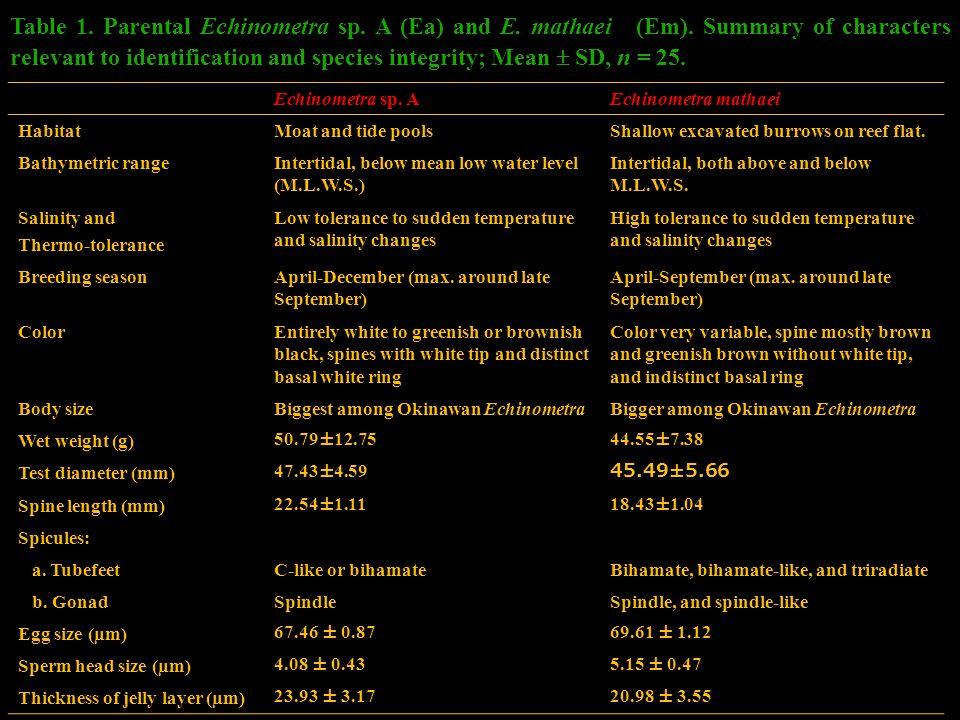 Table 1. Parental Echinometra sp. A (Ea) and E. mathaei (Em).