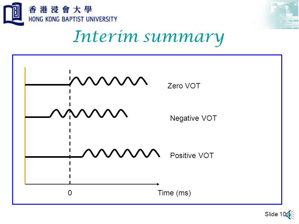 Slide 9 Third possibility Voicing begins after the release of the stop Positive VOT Time (ms) t h a 0 +ve value