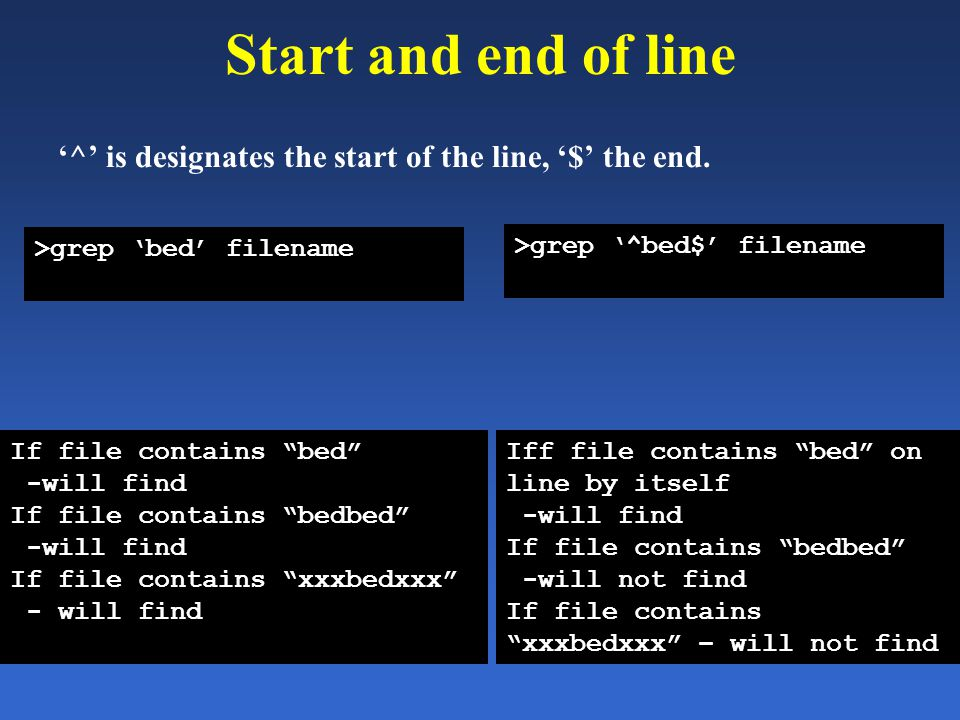 Start and end of line '^' is designates the start of the line, '$' the end.