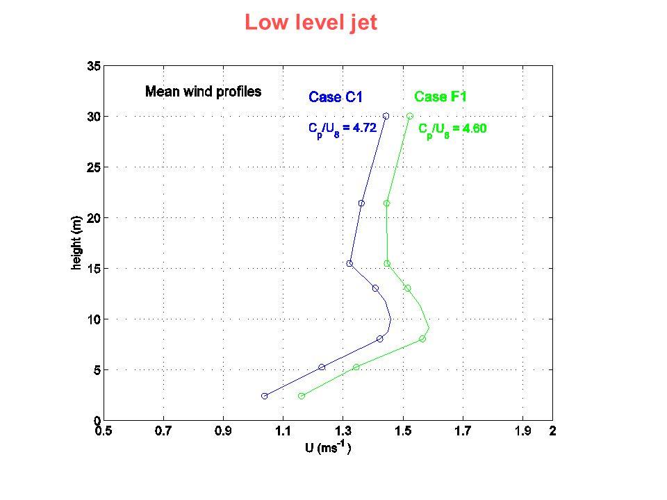 Low level jet