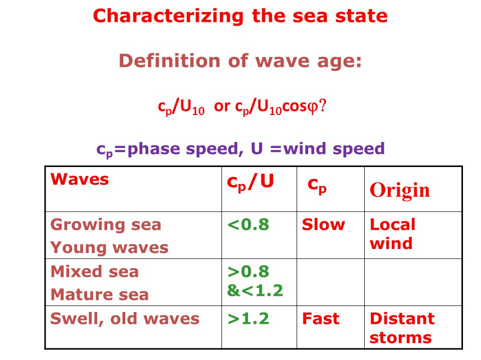 Characterizing the sea state Definition of wave age: c p /U 10 or c p /U 10 cos  c p =phase speed, U =wind speed Waves c p /U cp cp Origin Growing sea Young waves <0.8SlowLocal wind Mixed sea Mature sea >0.8 &<1.2 Swell, old waves>1.2FastDistant storms
