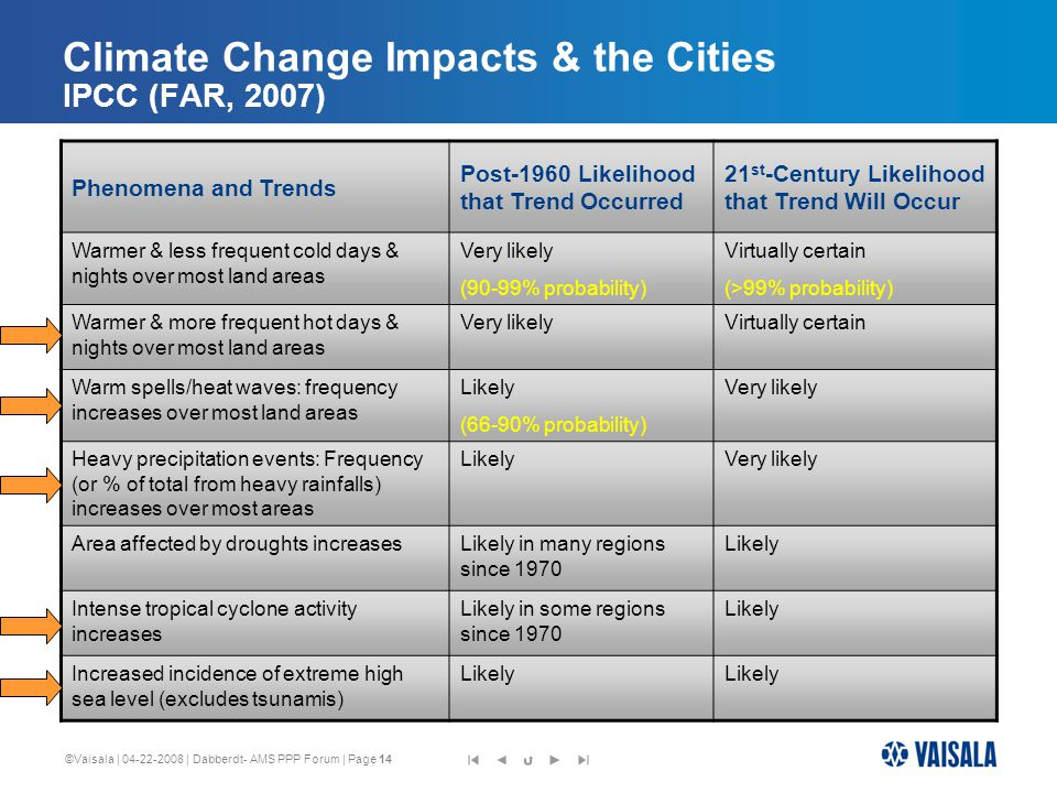 ©Vaisala | 04-22-2008 | Dabberdt- AMS PPP Forum | Page 14 Climate Change Impacts & the Cities IPCC (FAR, 2007) Phenomena and Trends Post-1960 Likelihood that Trend Occurred 21 st -Century Likelihood that Trend Will Occur Warmer & less frequent cold days & nights over most land areas Very likely (90-99% probability) Virtually certain (>99% probability) Warmer & more frequent hot days & nights over most land areas Very likelyVirtually certain Warm spells/heat waves: frequency increases over most land areas Likely (66-90% probability) Very likely Heavy precipitation events: Frequency (or % of total from heavy rainfalls) increases over most areas LikelyVery likely Area affected by droughts increasesLikely in many regions since 1970 Likely Intense tropical cyclone activity increases Likely in some regions since 1970 Likely Increased incidence of extreme high sea level (excludes tsunamis) Likely