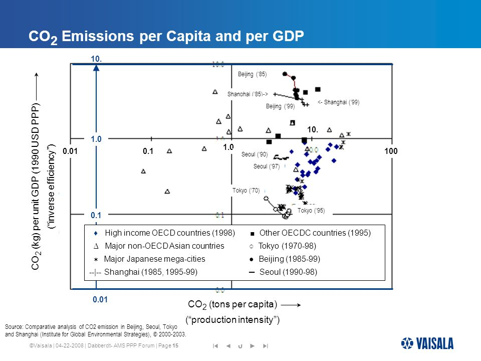 ©Vaisala | 04-22-2008 | Dabberdt- AMS PPP Forum | Page 15 CO 2 Emissions per Capita and per GDP CO 2 (kg) per unit GDP (1990 USD PPP) ( inverse efficiency ) CO 2 (tons per capita) ( production intensity ) 0.010.1 1.0 10.
