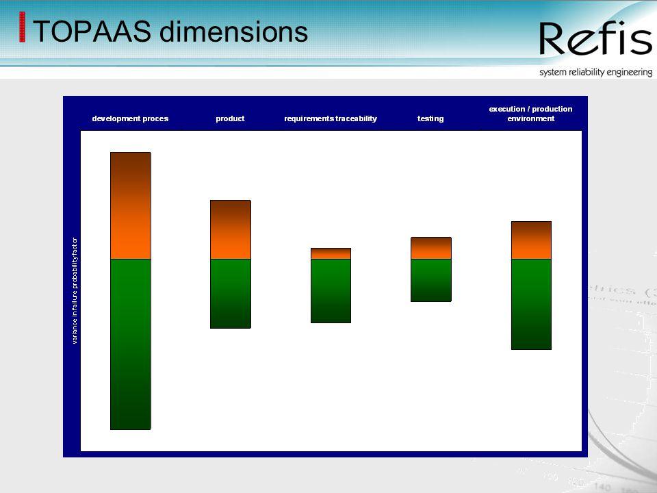TOPAAS dimensions