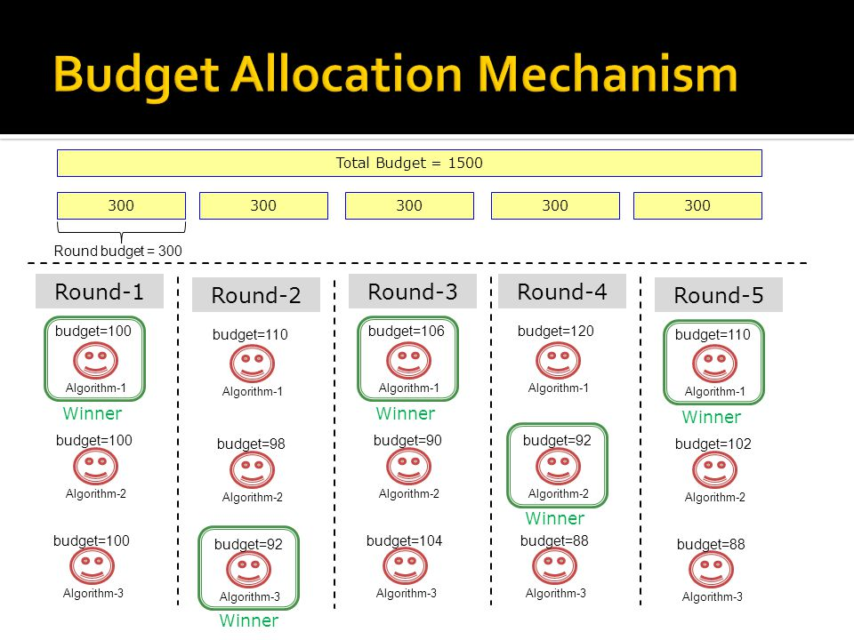 Total Budget = 1500 300 Round budget = 300 Algorithm-1 Round-1 budget=100 Algorithm-2Algorithm-3 budget=100 Winner Algorithm-1 Round-2 budget=110 Algorithm-2Algorithm-3 budget=98 budget=92 Winner Algorithm-1 Round-3 budget=106 Algorithm-2Algorithm-3 budget=90 budget=104 Winner Algorithm-1 Round-4 budget=120 Algorithm-2Algorithm-3 budget=92 budget=88 Winner Algorithm-1 Round-5 budget=110 Algorithm-2Algorithm-3 budget=102 budget=88 Winner