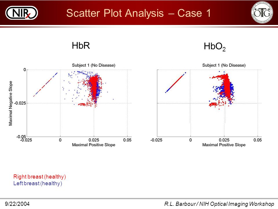 9/22/2004R.L. Barbour / NIH Optical Imaging Workshop Scatter Plot Analysis – Case 1 Right breast (healthy) Left breast (healthy) HbR HbO 2