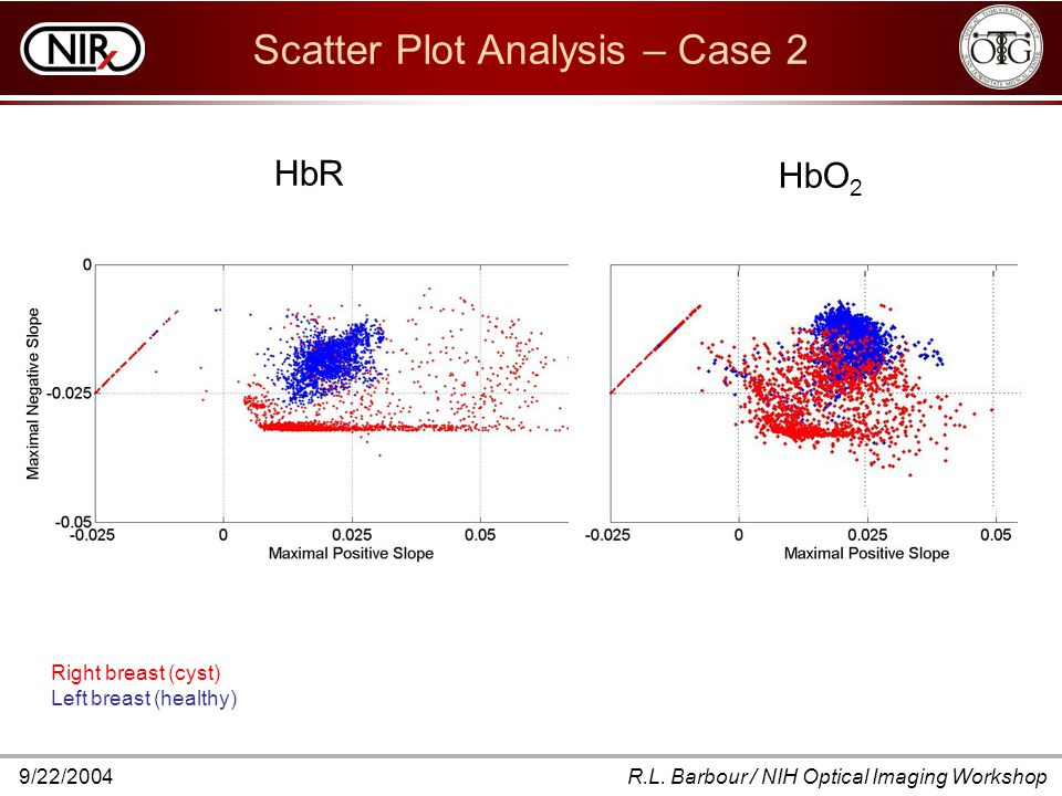 9/22/2004R.L. Barbour / NIH Optical Imaging Workshop Scatter Plot Analysis – Case 2 Right breast (cyst) Left breast (healthy) HbR HbO 2