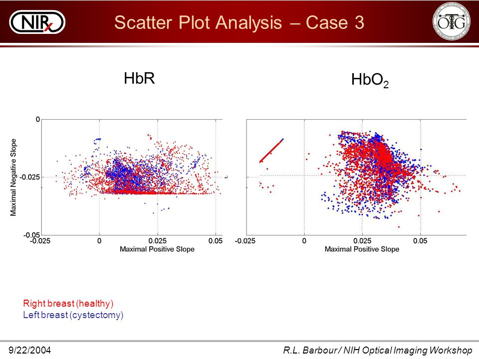 9/22/2004R.L. Barbour / NIH Optical Imaging Workshop Scatter Plot Analysis – Case 3 Right breast (healthy) Left breast (cystectomy) HbR HbO 2