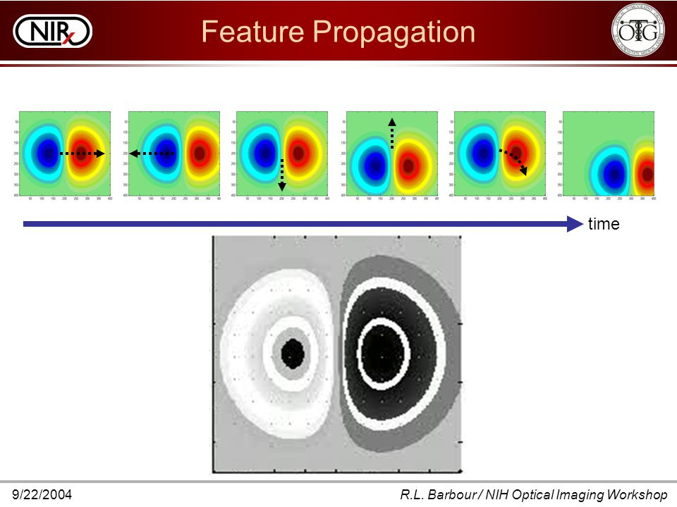9/22/2004R.L. Barbour / NIH Optical Imaging Workshop Feature Propagation time
